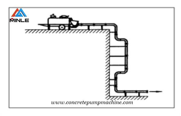 How to lay the concrete pump trailer pipeline